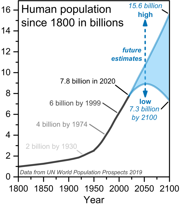 1200px-Human_population_since_1800