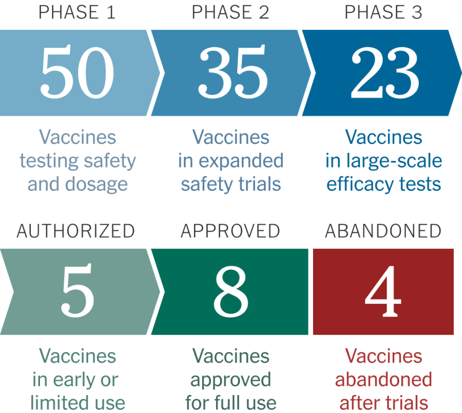 Covid Vaccine Informations